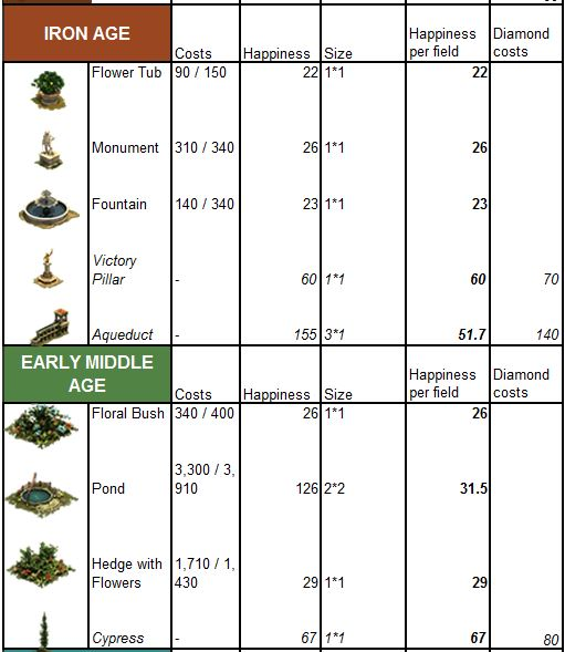 Forge of Empires Decorations 2