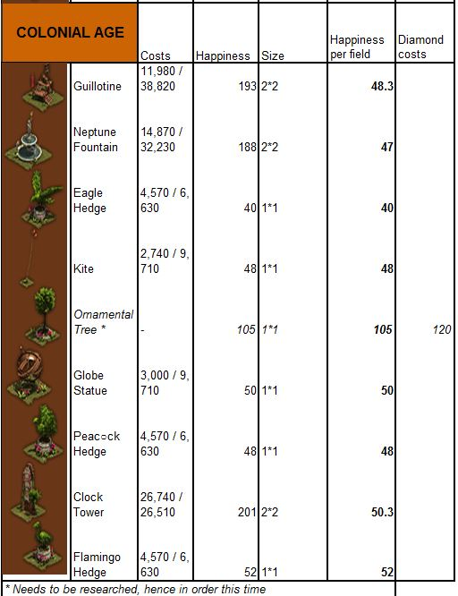 Forge of Empires Decorations Guide