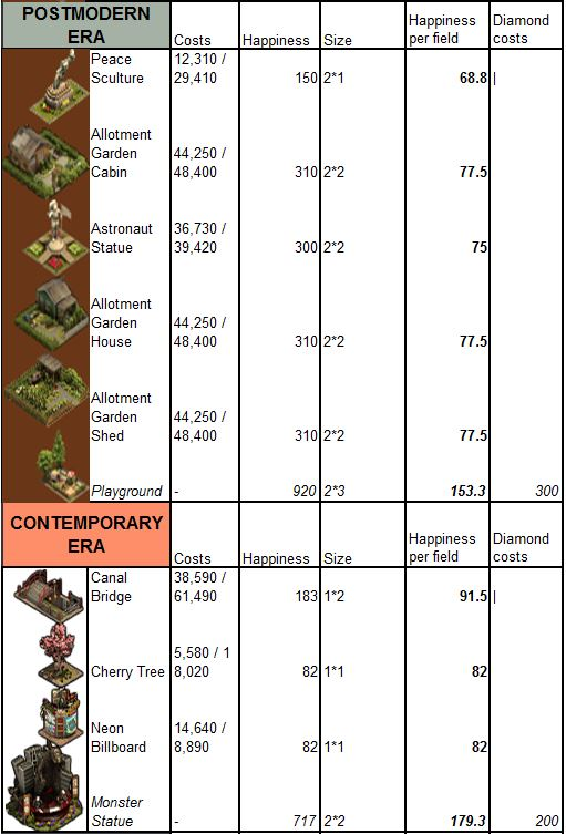 Forge of Empires Decorations 7