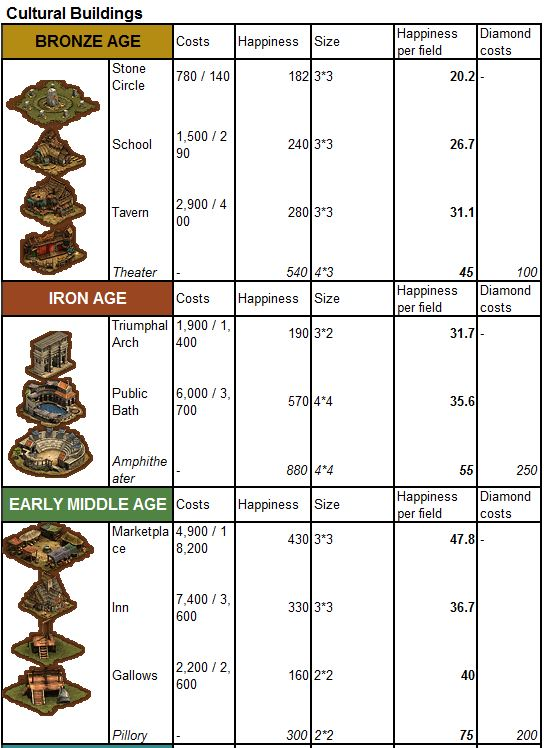 Forge of Empires Cultural Buildings Guide | The Stats You Need